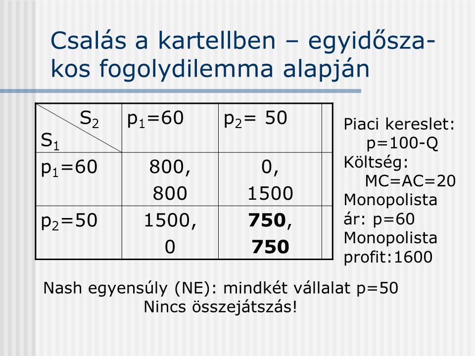 Csalás a kartellben – egyidősza- kos fogolydilemma alapján S 2 S 1 p 1 =60p 2 = 50 p 1 =60800, 800 0, 1500 p 2 =501500, 0 750, 750 Piaci kereslet: p=1
