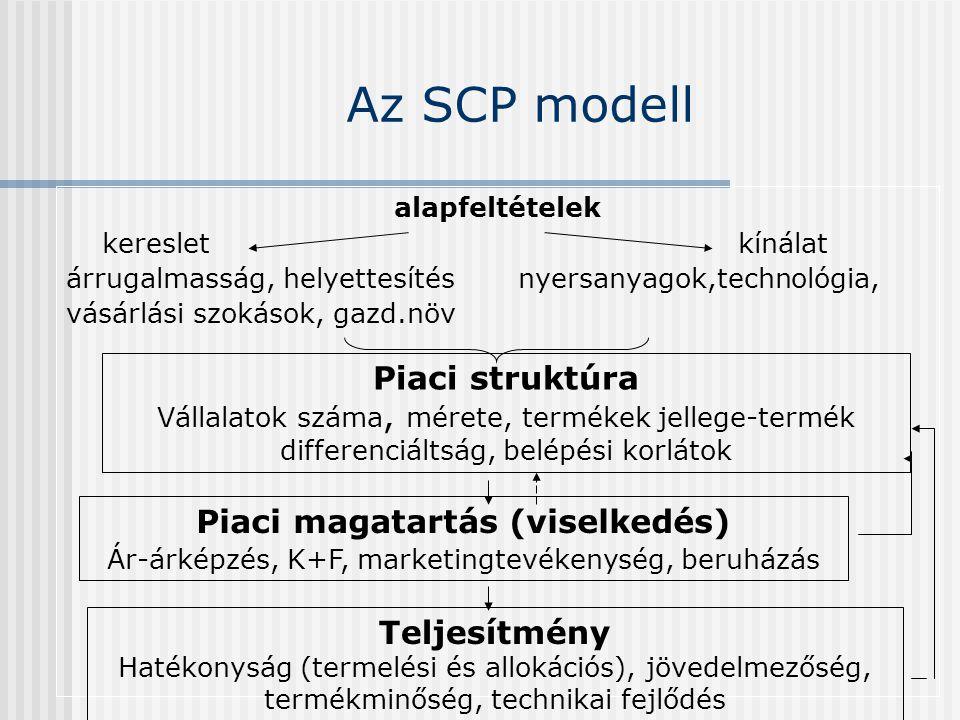 Az SCP modell alapfeltételek keresletkínálat árrugalmasság, helyettesítés nyersanyagok,technológia, vásárlási szokások, gazd.növ Piaci struktúra Válla