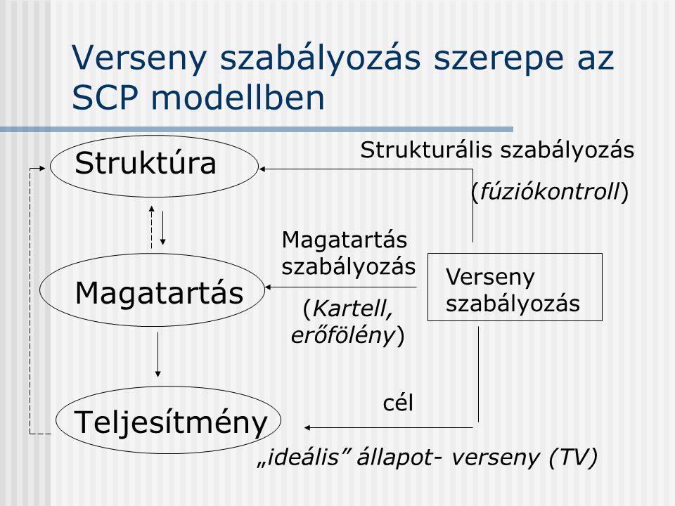 Verseny szabályozás szerepe az SCP modellben Struktúra Magatartás Teljesítmény Verseny szabályozás Strukturális szabályozás Magatartás szabályozás cél