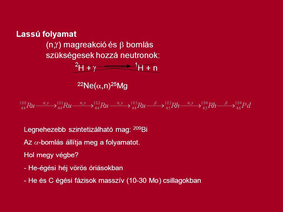 Lassú folyamat (n,  ) magreakció és  bomlás szükségesek hozzá neutronok: 2 H +  1 H + n 22 Ne( ,n) 25 Mg Legnehezebb szintetizálható mag: 209 Bi A