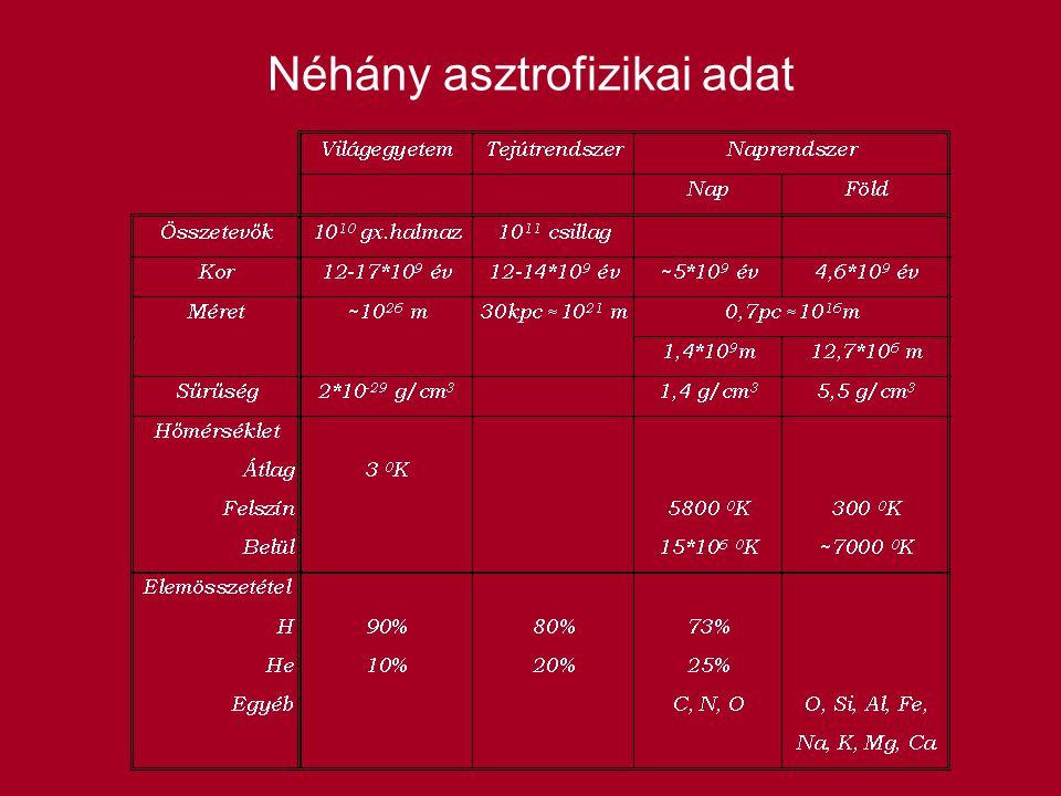 Néhány asztrofizikai adat