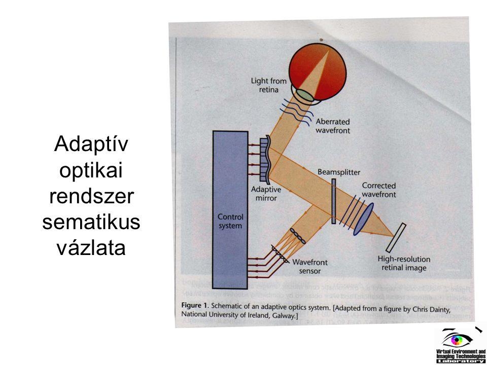 Adaptív optikai rendszer sematikus vázlata