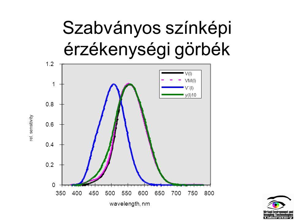 Szabványos színképi érzékenységi görbék 0 0.2 0.4 0.6 0.8 1 1.2 350400450500550600650700750800 wavelength, nm rel. sensitivity V(l) VM(l) V´(l) y(l)10