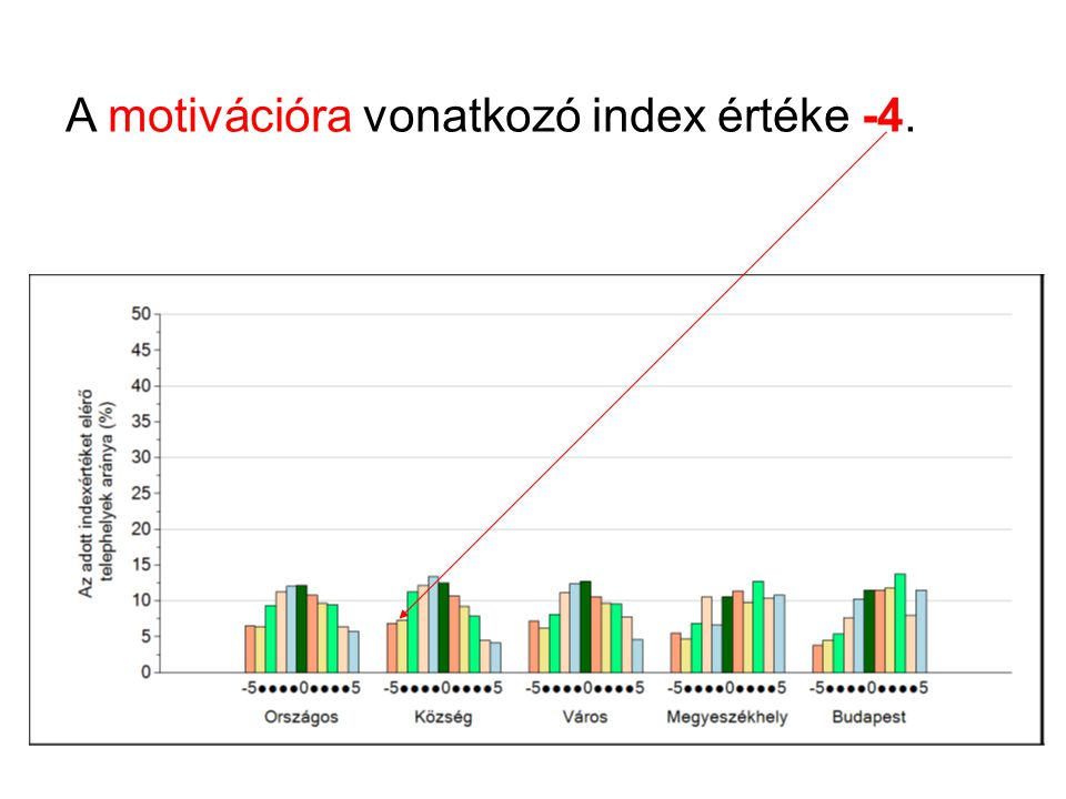 A motivációra vonatkozó index értéke -4.