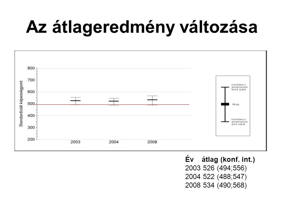 Az átlageredmény változása Év átlag (konf. int.) 2003 526 (494;556) 2004 522 (488;547) 2008 534 (490;568)