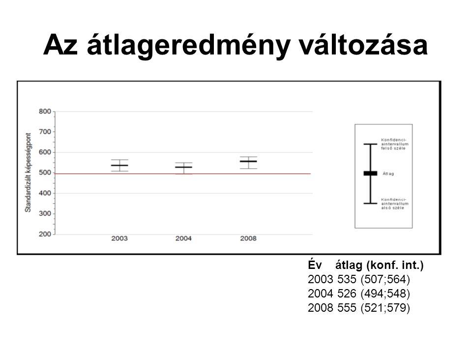 Az átlageredmény változása Év átlag (konf. int.) 2003 535 (507;564) 2004 526 (494;548) 2008 555 (521;579)
