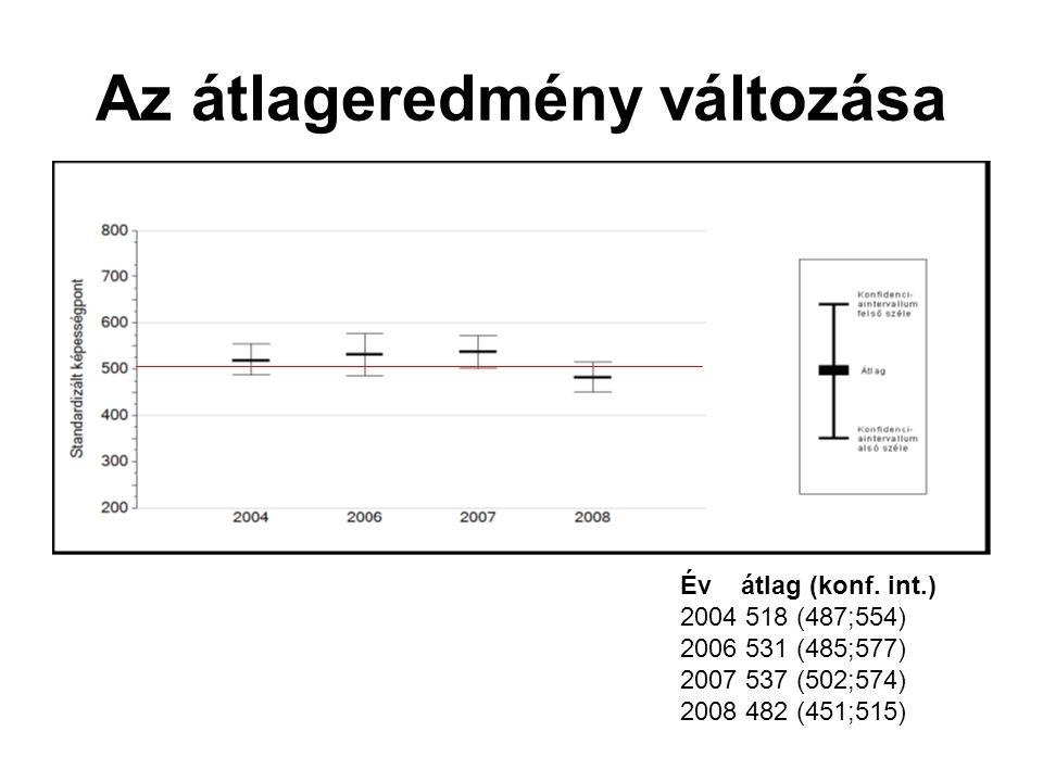 Az átlageredmény változása Év átlag (konf. int.) 2004 518 (487;554) 2006 531 (485;577) 2007 537 (502;574) 2008 482 (451;515)