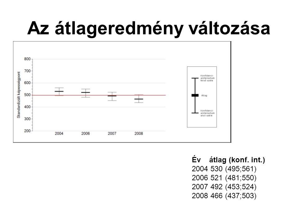 Az átlageredmény változása Év átlag (konf. int.) 2004 530 (495;561) 2006 521 (481;550) 2007 492 (453;524) 2008 466 (437;503)