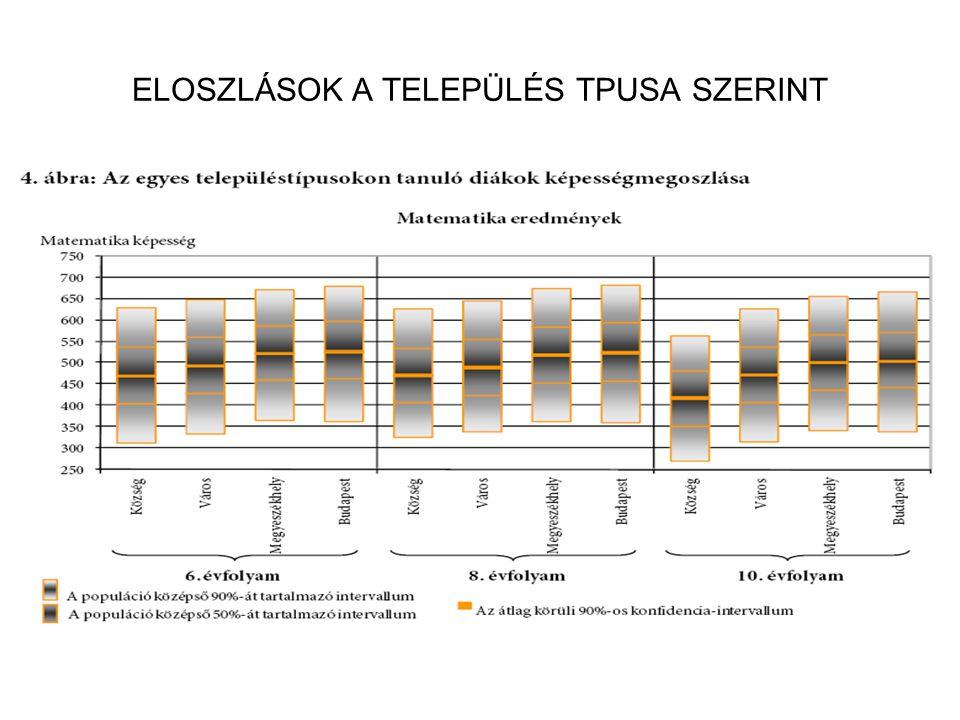ELOSZLÁSOK A TELEPÜLÉS TPUSA SZERINT