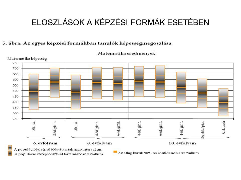 A szignifikánsan jobban, hasonlóan, illetve gyengébben teljesítő telephelyek száma és aránya (%)
