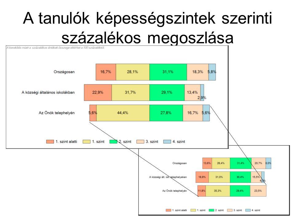 A tanulók képességszintek szerinti százalékos megoszlása
