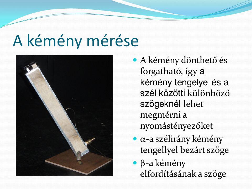 A kémény mérése A kémény dönthető és forgatható, így a kémény tengelye és a szél közötti különböző szögeknél lehet megmérni a nyomástényezőket  -a szélirány kémény tengellyel bezárt szöge  -a kémény elfordításának a szöge