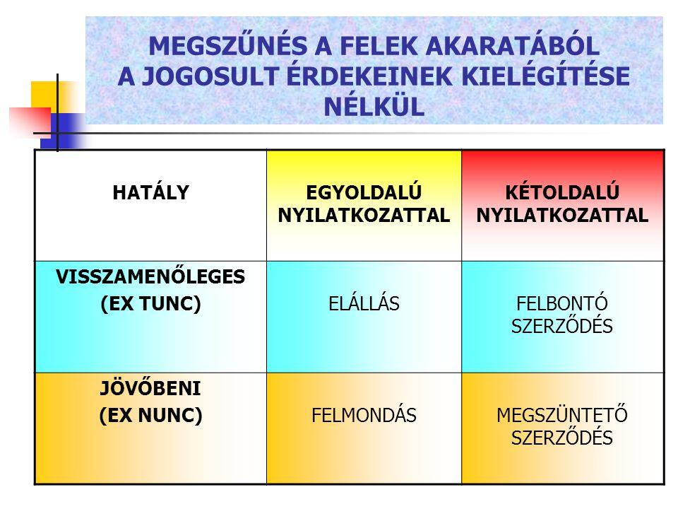 MEGSZŰNÉS A FELEK AKARATÁBÓL A JOGOSULT ÉRDEKEINEK KIELÉGÍTÉSE NÉLKÜL HATÁLYEGYOLDALÚ NYILATKOZATTAL KÉTOLDALÚ NYILATKOZATTAL VISSZAMENŐLEGES (EX TUNC)ELÁLLÁSFELBONTÓ SZERZŐDÉS JÖVŐBENI (EX NUNC)FELMONDÁSMEGSZÜNTETŐ SZERZŐDÉS