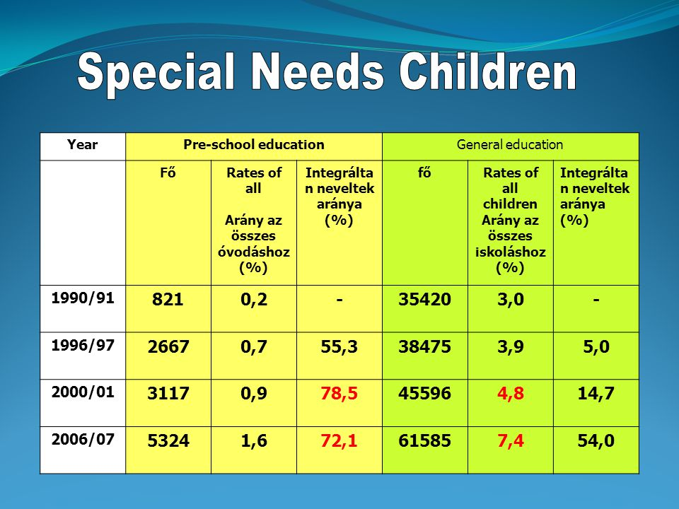 121. § (29) Sajátos nevelési igényű gyermek, tanuló: az a gyermek, tanuló, aki a szakértői és rehabilitációs bizottság szakvéleménye alapján a) testi,