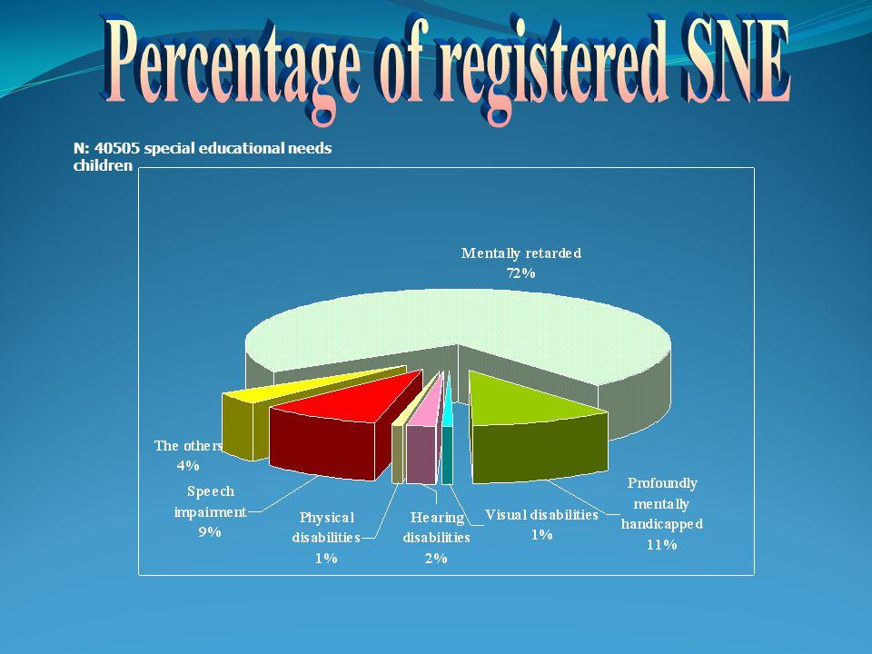 14 Az integrált SNI gyermekek, fiatalok különböző csoportjainak megoszlására a 2003/2004-es és a 2004/2005. tanévben (Szakértői bizottság által vélemé