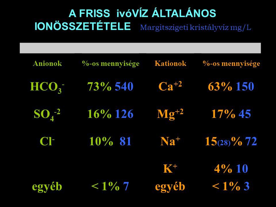 A FRISS ivóVÍZ ÁLTALÁNOS IONÖSSZETÉTELE Margitszigeti kristályvíz mg/L Anionok%-os mennyiségeKationok%-os mennyisége HCO 3 - 73% 540Ca +2 63% 150 SO 4