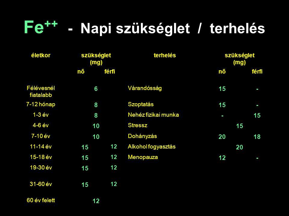 Fe ++ - Napi szükséglet / terhelés életkorszükséglet (mg) terhelésszükséglet (mg) nőférfinőférfi Félévesnél fiatalabb 6 Várandósság 15- 7-12 hónap 8 S