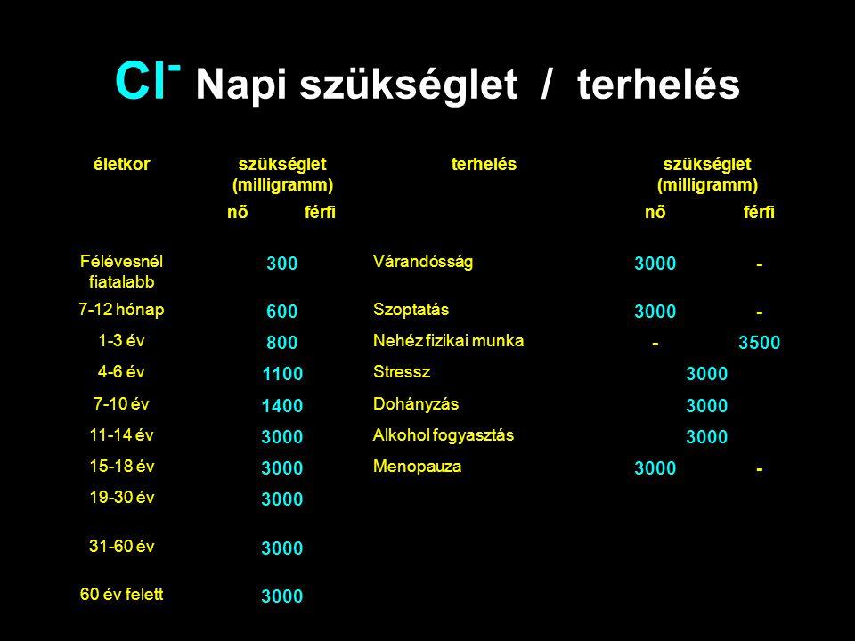 Cl - Napi szükséglet / terhelés életkorszükséglet (milligramm) terhelésszükséglet (milligramm) nőférfinőférfi Félévesnél fiatalabb 300 Várandósság 300