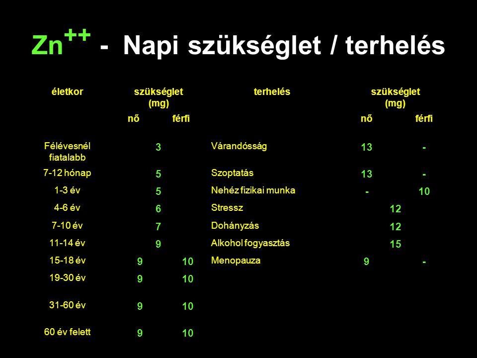 Zn ++ - Napi szükséglet / terhelés életkorszükséglet (mg) terhelésszükséglet (mg) nőférfinőférfi Félévesnél fiatalabb 3 Várandósság 13- 7-12 hónap 5 S