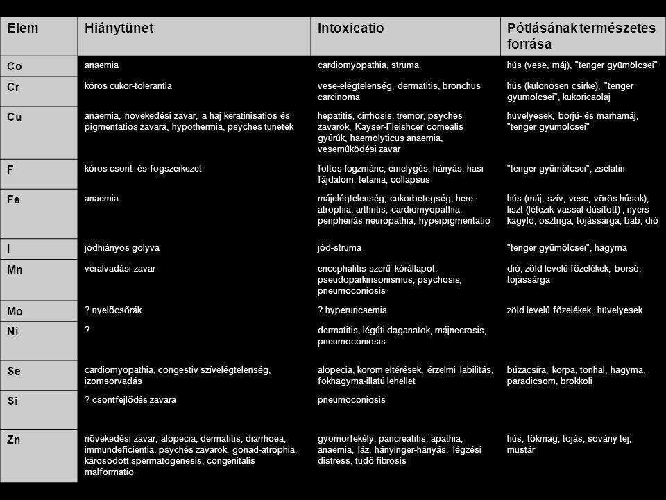 ElemHiánytünetIntoxicatioPótlásának természetes forrása Co anaemiacardiomyopathia, strumahús (vese, máj),