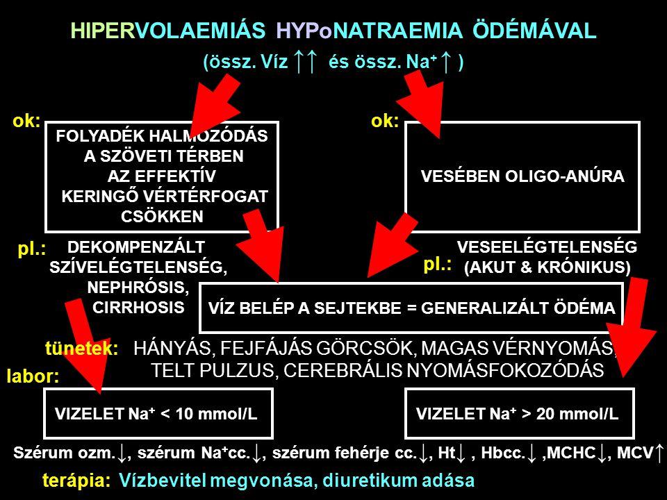 HIPERVOLAEMIÁS HYPoNATRAEMIA ÖDÉMÁVAL (össz. Víz ↑↑ és össz. Na + ↑ ) ok: FOLYADÉK HALMOZÓDÁS A SZÖVETI TÉRBEN AZ EFFEKTÍV KERINGŐ VÉRTÉRFOGAT CSÖKKEN