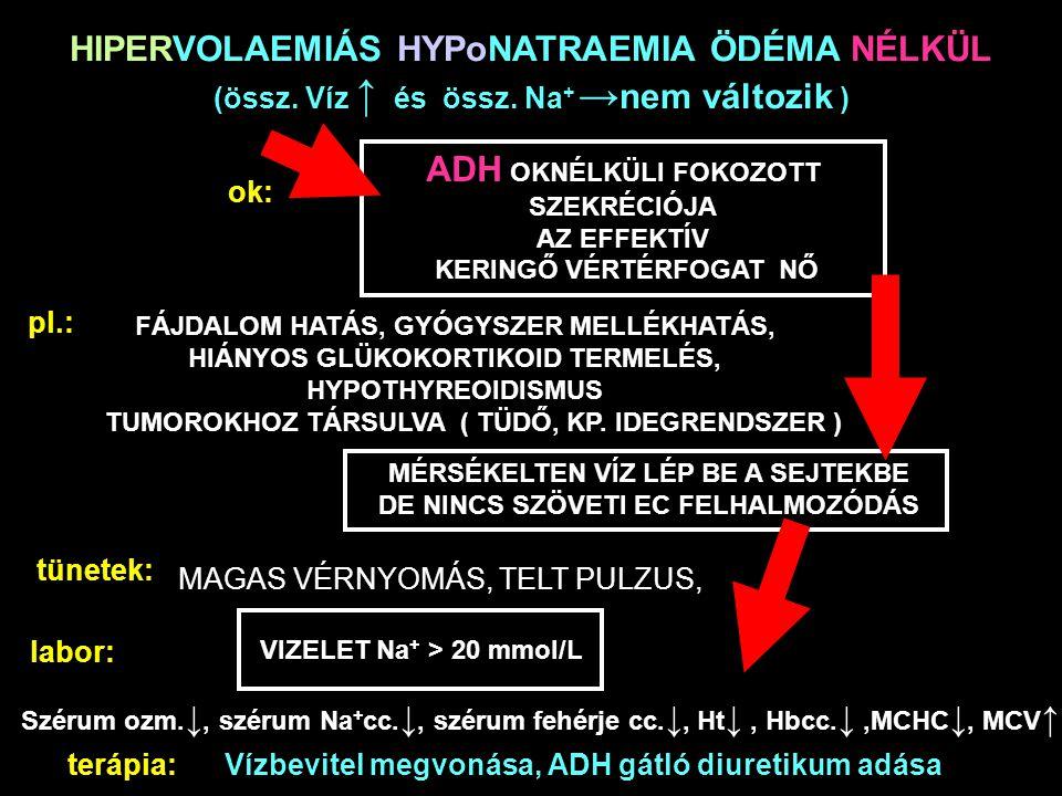 HIPERVOLAEMIÁS HYPoNATRAEMIA ÖDÉMA NÉLKÜL (össz. Víz ↑ és össz. Na + → nem változik ) ok: ADH OKNÉLKÜLI FOKOZOTT SZEKRÉCIÓJA AZ EFFEKTÍV KERINGŐ VÉRTÉ