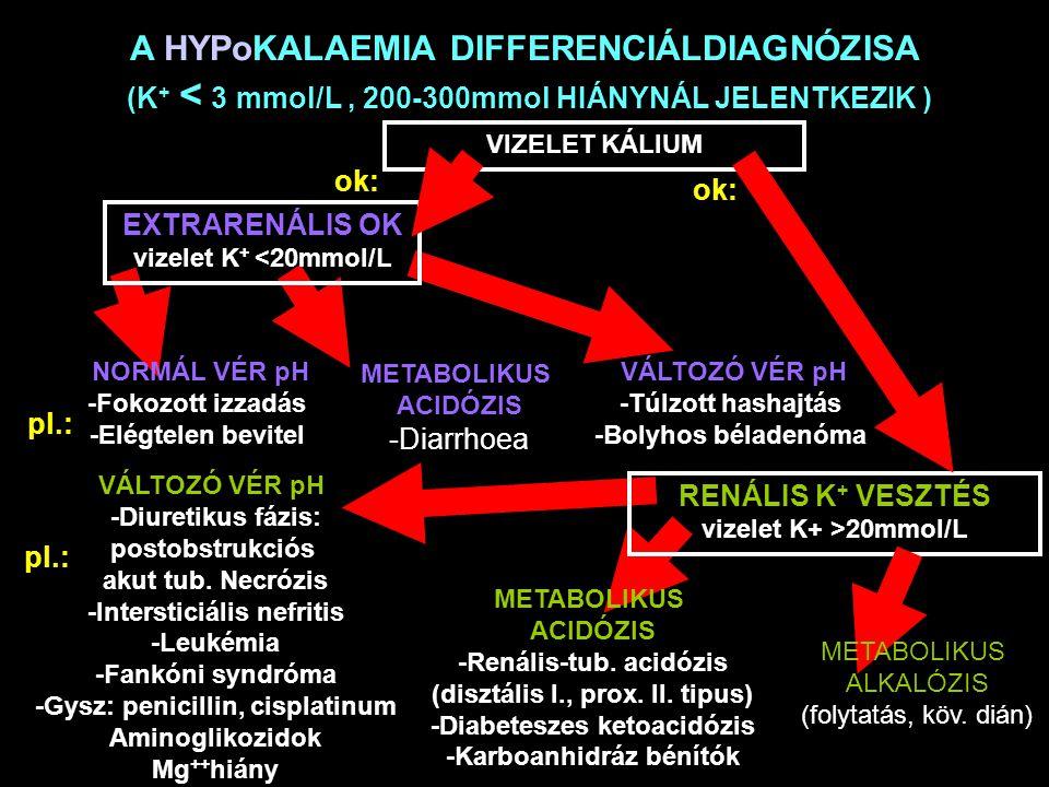 A HYPoKALAEMIA DIFFERENCIÁLDIAGNÓZISA (K + < 3 mmol/L, 200-300mmol HIÁNYNÁL JELENTKEZIK ) ok: VIZELET KÁLIUM EXTRARENÁLIS OK vizelet K + <20mmol/L pl.