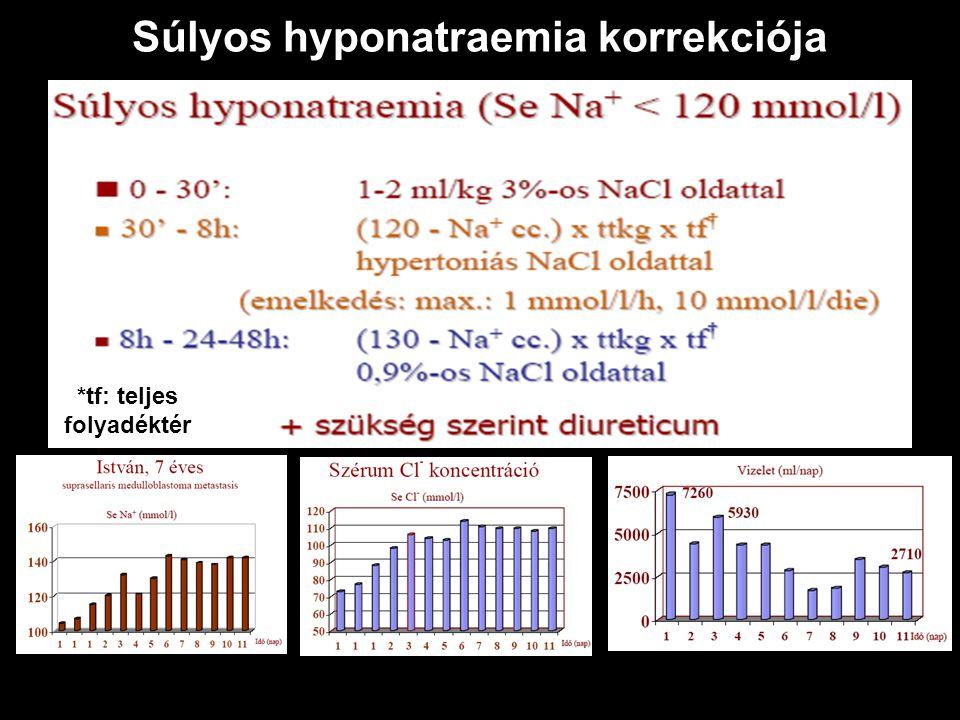 Súlyos hyponatraemia korrekciója *tf: teljes folyadéktér