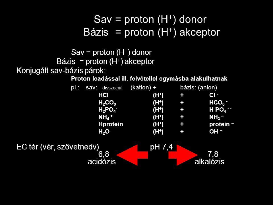 Sav = proton (H + ) donor Bázis = proton (H + ) akceptor Sav = proton (H + ) donor Bázis = proton (H + ) akceptor Konjugált sav-bázis párok: Proton le