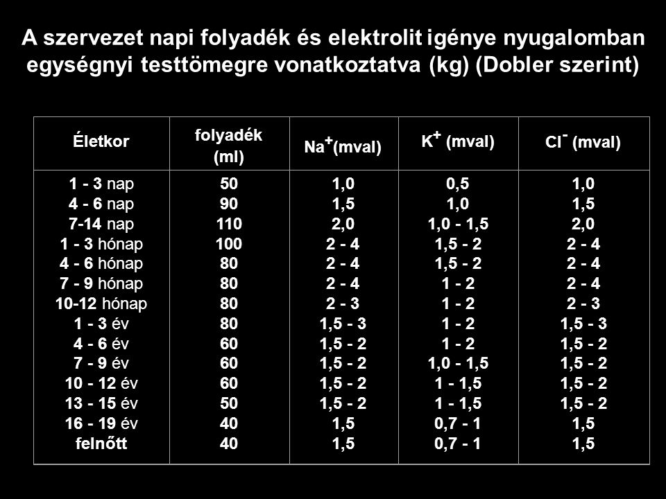 A szervezet napi folyadék és elektrolit igénye nyugalomban egységnyi testtömegre vonatkoztatva (kg) (Dobler szerint) Életkor folyadék (ml) Na + (mval)
