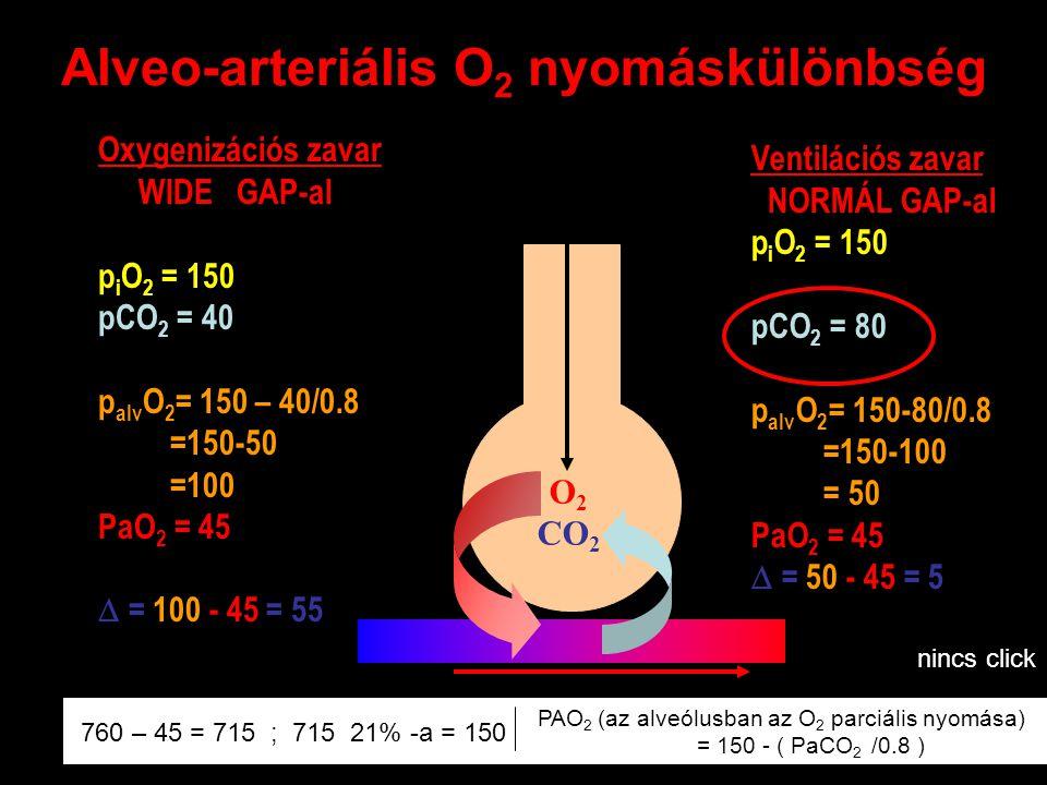 Alveo-arteriális O 2 nyomáskülönbség O 2 CO 2 Oxygenizációs zavar WIDE GAP-al p i O 2 = 150 pCO 2 = 40 p alv O 2 = 150 – 40/0.8 =150-50 =100 PaO 2 = 4