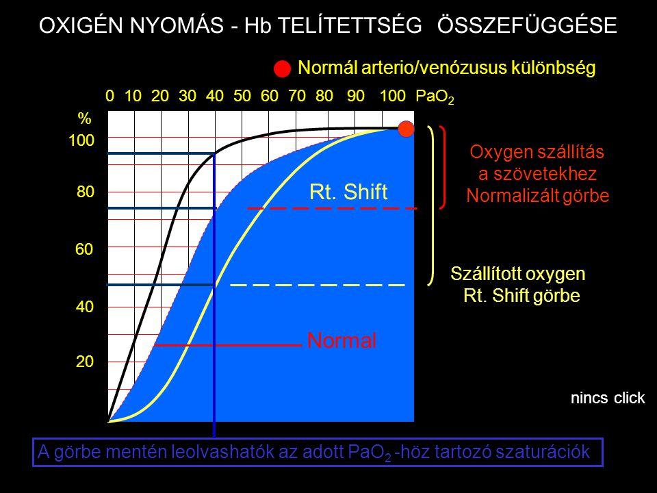 0 10 20 30 40 50 60 70 80 90 100 PaO 2 20 40 60 80 100 Rt. Shift Normál arterio/venózusus különbség A görbe mentén leolvashatók az adott PaO 2 -höz ta