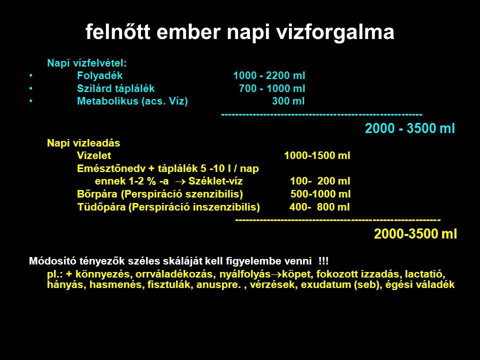 felnőtt ember napi vizforgalma Napi vízfelvétel: Folyadék 1000 - 2200 ml Szilárd táplálék 700 - 1000 ml Metabolikus (acs. Víz) 300 ml ----------------