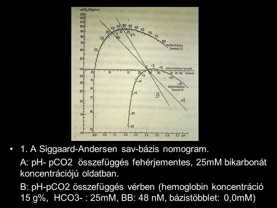 1.ábra 1. A Siggaard-Andersen sav-bázis nomogram. A: pH- pCO2 összefüggés fehérjementes, 25mM bikarbonát koncentrációjú oldatban. B: pH-pCO2 összefügg