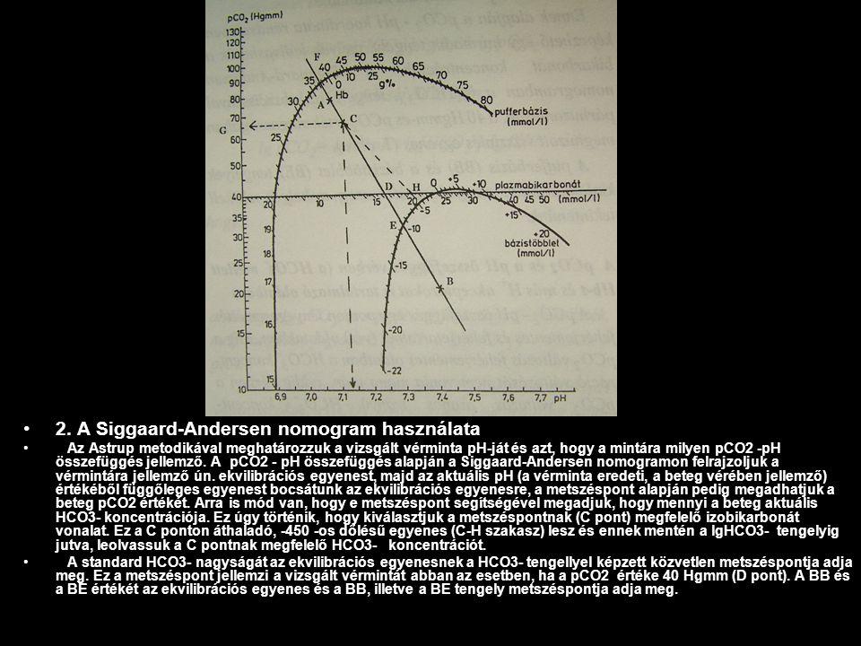 2. A Siggaard-Andersen nomogram használata Az Astrup metodikával meghatározzuk a vizsgált vérminta pH-ját és azt, hogy a mintára milyen pCO2 -pH össze