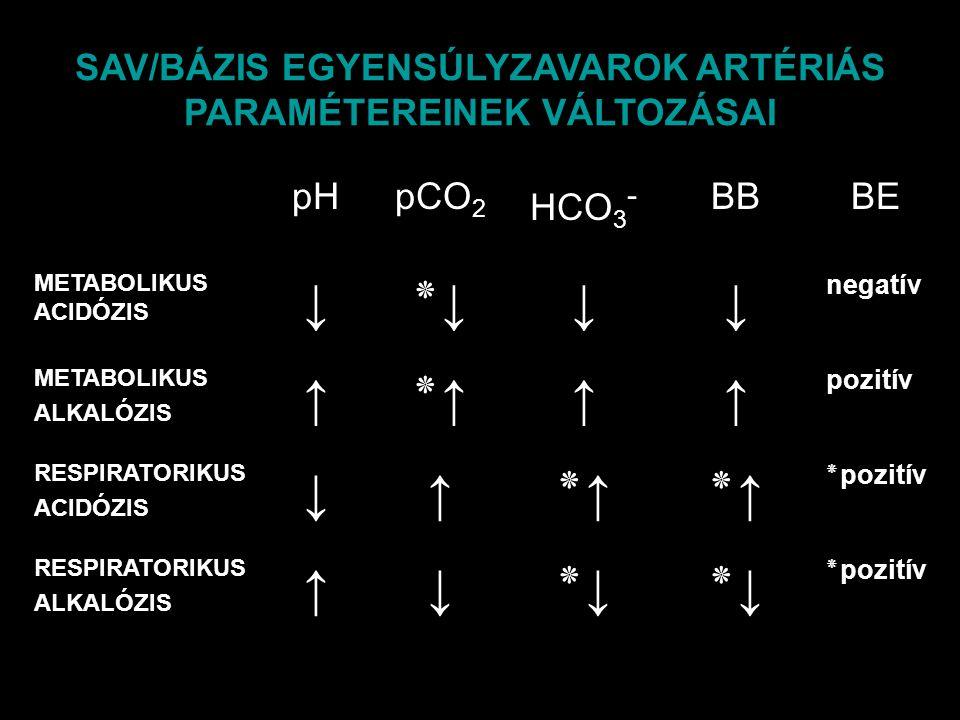 SAV/BÁZIS EGYENSÚLYZAVAROK ARTÉRIÁS PARAMÉTEREINEK VÁLTOZÁSAI pHpCO 2 HCO 3 - BBBE METABOLIKUS ACIDÓZIS ↓٭↓٭↓↓↓ negatív METABOLIKUS ALKALÓZIS ↑٭↑٭↑↑↑
