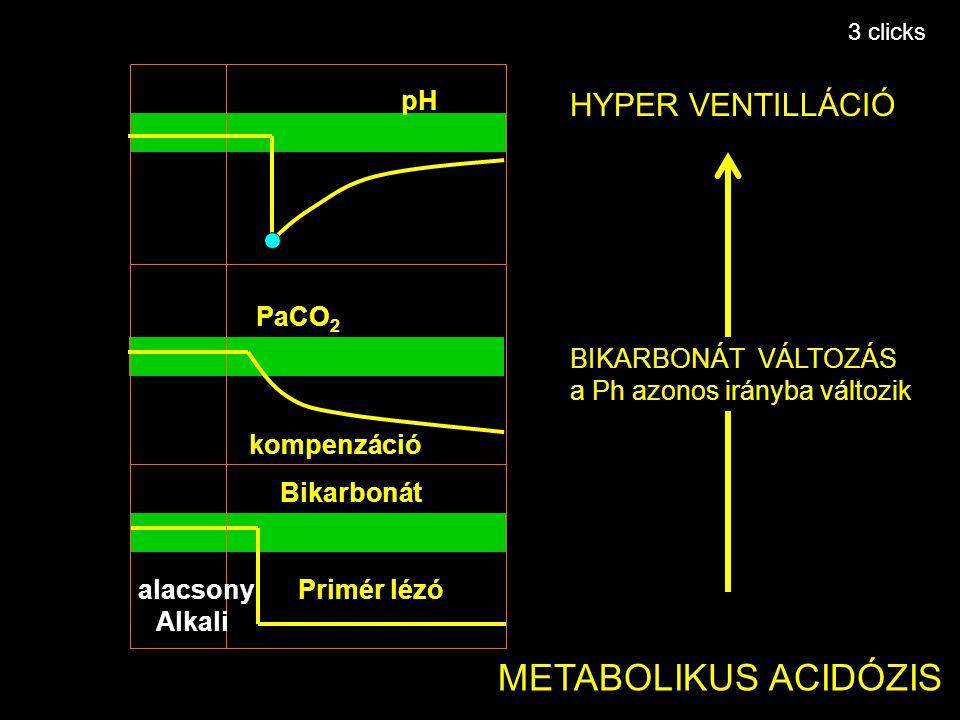 Primary lesion Primér lézó kompenzáció pH Bikarbonát PaCO 2 METABOLIKUS ACIDÓZIS HYPER VENTILLÁCIÓ BIKARBONÁT VÁLTOZÁS a Ph azonos irányba változik al