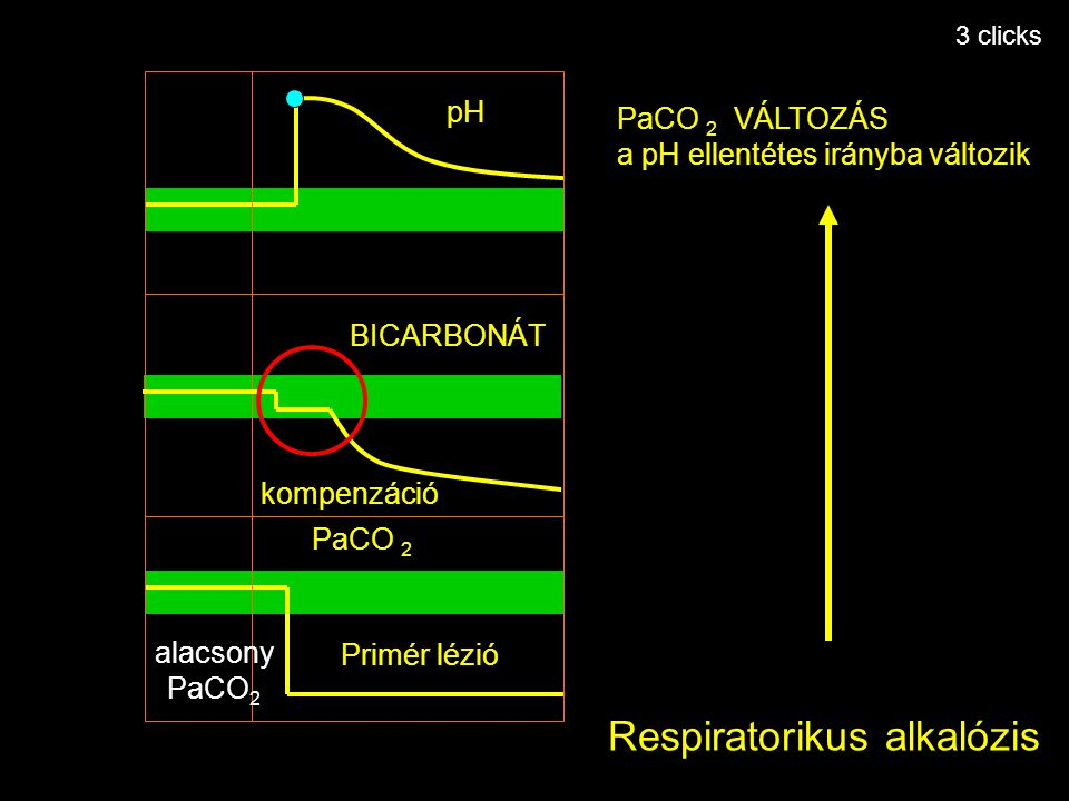 Primary lesion Primér lézió kompenzáció pH PaCO 2 BICARBONÁT Respiratorikus alkalózis PaCO 2 VÁLTOZÁS a pH ellentétes irányba változik alacsony PaCO 2