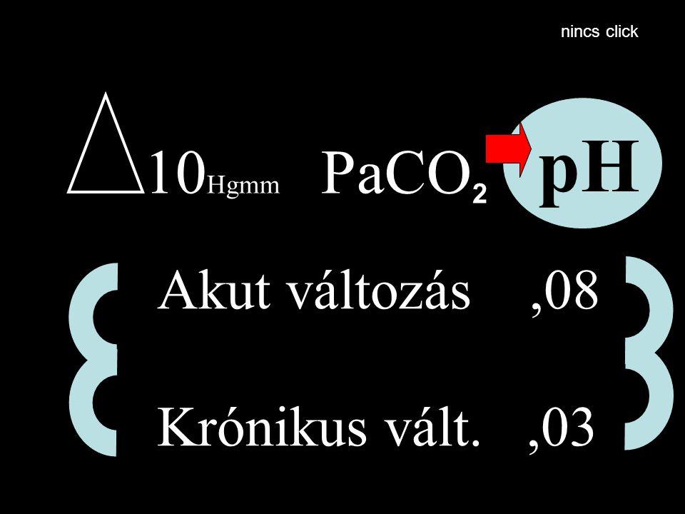 10 Hgmm PaCO 2 pH Akut változás,08 Krónikus vált.,03 nincs click