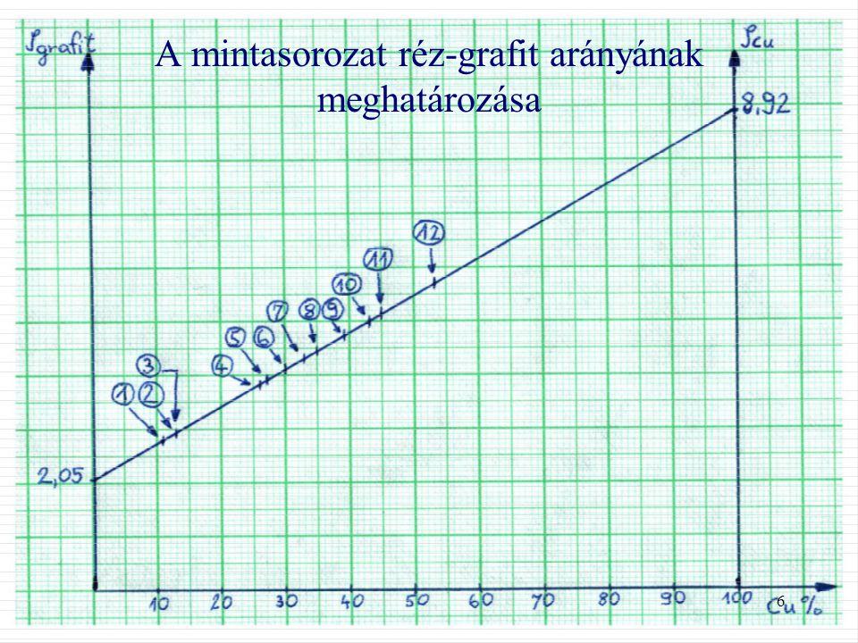 6 A mintasorozat réz-grafit arányának meghatározása
