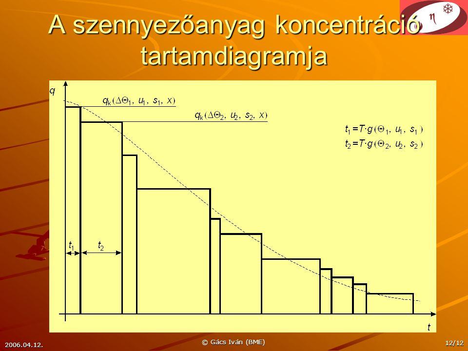 2006.04.12. © Gács Iván (BME) 12/12 A szennyezőanyag koncentráció tartamdiagramja