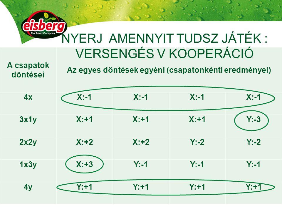 A csapatok döntései Az egyes döntések egyéni (csapatonkénti eredményei) 4xX:-1 3x1yX:+1 Y:-3 2x2yX:+2 Y:-2 1x3yX:+3Y:-1 4yY:+1 NYERJ AMENNYIT TUDSZ JÁTÉK : VERSENGÉS V KOOPERÁCIÓ