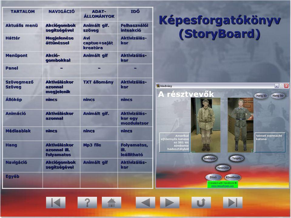 Képesforgatókönyv (StoryBoard) TARTALOMNAVIGÁCIÓ ADAT- ÁLLOMÁNYOK IDŐ Aktuális menü Akciógombok segítségével Animált gif. szöveg Felhasználói inteakci