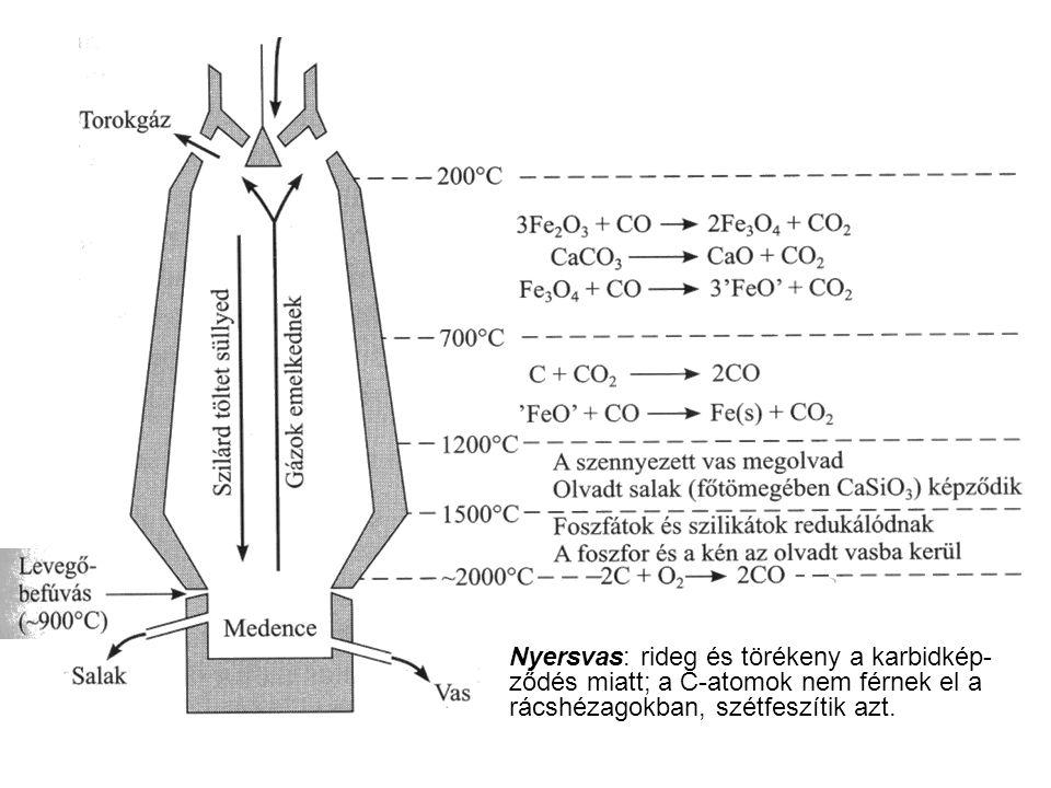Nyersvas: rideg és törékeny a karbidkép- ződés miatt; a C-atomok nem férnek el a rácshézagokban, szétfeszítik azt.
