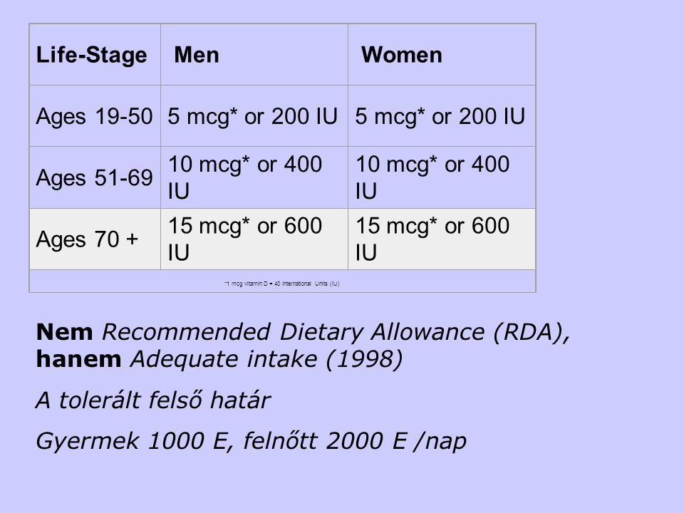 Life-Stage Men Women Ages 19-505 mcg* or 200 IU Ages 51-69 10 mcg* or 400 IU Ages 70 + 15 mcg* or 600 IU *1 mcg vitamin D = 40 International Units (IU) Nem Recommended Dietary Allowance (RDA), hanem Adequate intake (1998) A tolerált felső határ Gyermek 1000 E, felnőtt 2000 E /nap