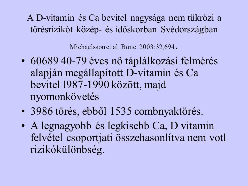A D-vitamin és Ca bevitel nagysága nem tükrözi a törésrizikót közép- és időskorban Svédországban Michaelsson et al. Bone. 2003;32,694. 60689 40-79 éve