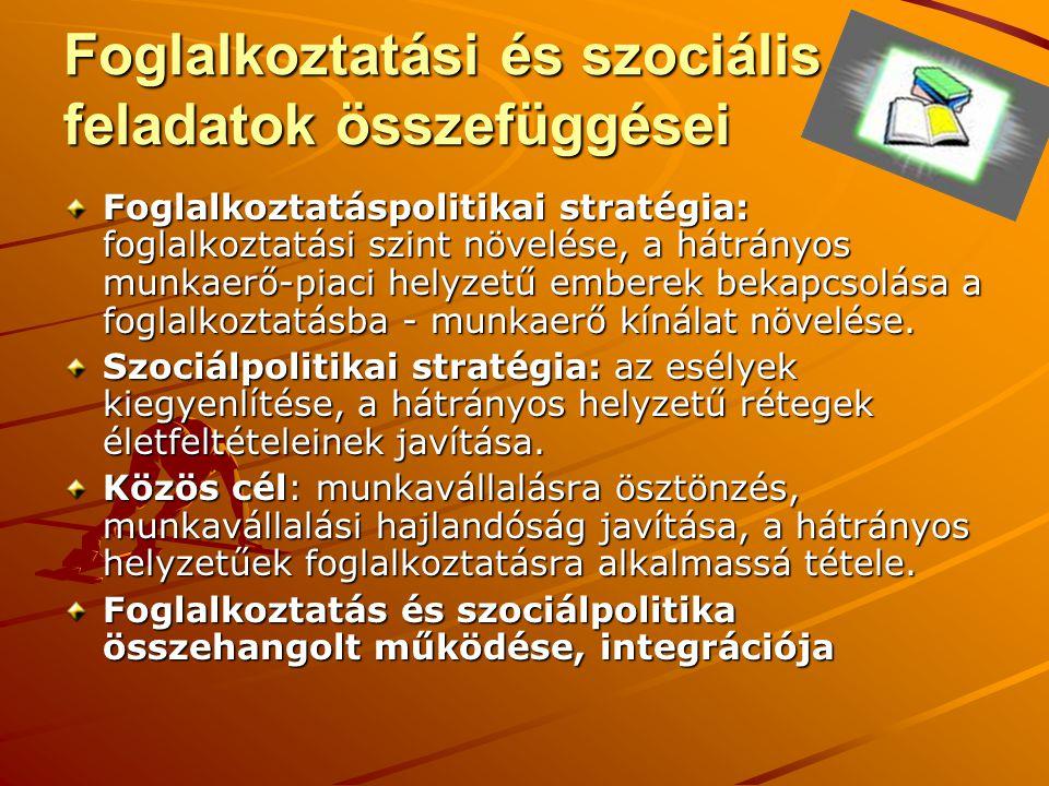 Foglalkoztatási és szociális feladatok összefüggései Foglalkoztatáspolitikai stratégia: foglalkoztatási szint növelése, a hátrányos munkaerő-piaci helyzetű emberek bekapcsolása a foglalkoztatásba - munkaerő kínálat növelése.