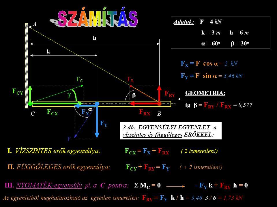 F k h A BC   Adatok: F = 4 kN k = 3 m h = 6 m  = 60 o  = 30 o Feladat: milyen nagyságú és irányú ERŐK működnek az A, B, C pontokban? T  FCFC FR