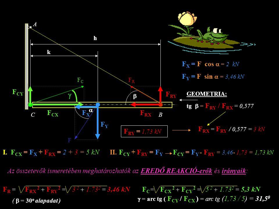 F k h A BC   Adatok: F = 4 kN k = 3 m h = 6 m  = 60 o  = 30 o  FCFC FRFR F CX F CY F RY F RX FXFX FYFY F X = F cos  = 2 kN F Y = F sin  = 3