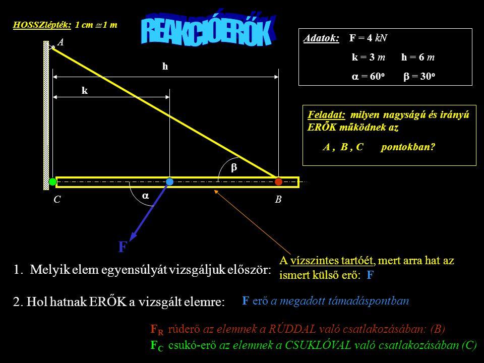 F k h A BC    FCFC FRFR F CX F CY F RY F RX FXFX FYFY F X = F cos  = 2 kN F Y = F sin  = 3,46 kN I.